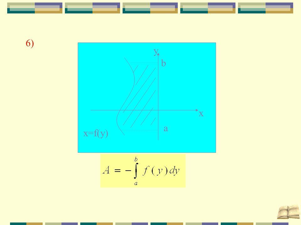 6) a b y x x=f(y)
