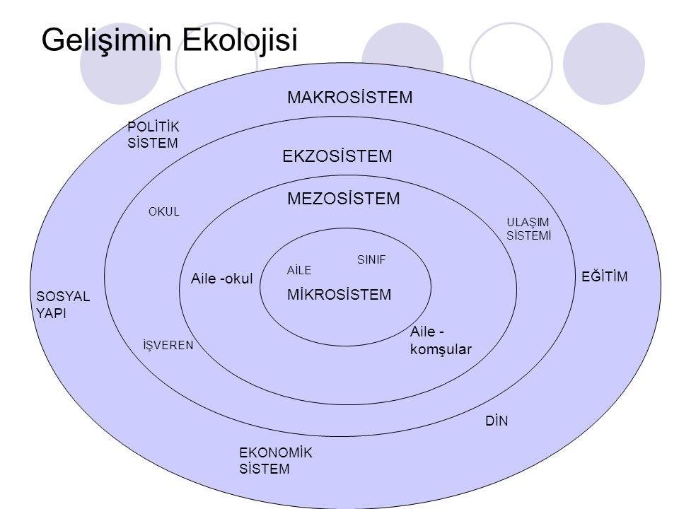 Gelişimin Ekolojisi MAKROSİSTEM EKZOSİSTEM MEZOSİSTEM Aile -okul