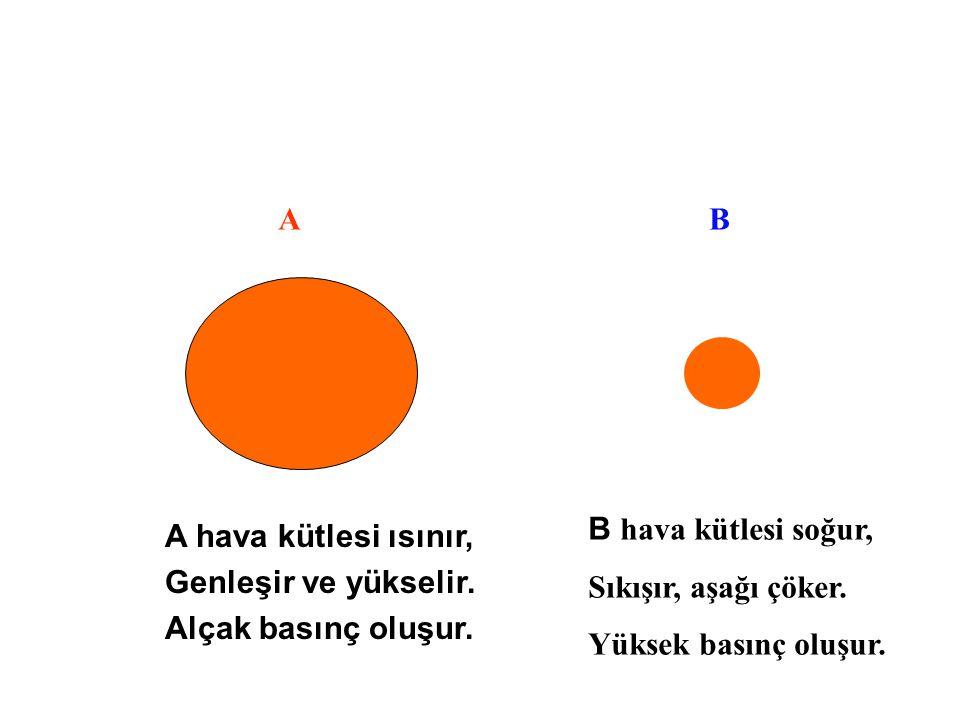 A B. B hava kütlesi soğur, Sıkışır, aşağı çöker. Yüksek basınç oluşur. A hava kütlesi ısınır, Genleşir ve yükselir.
