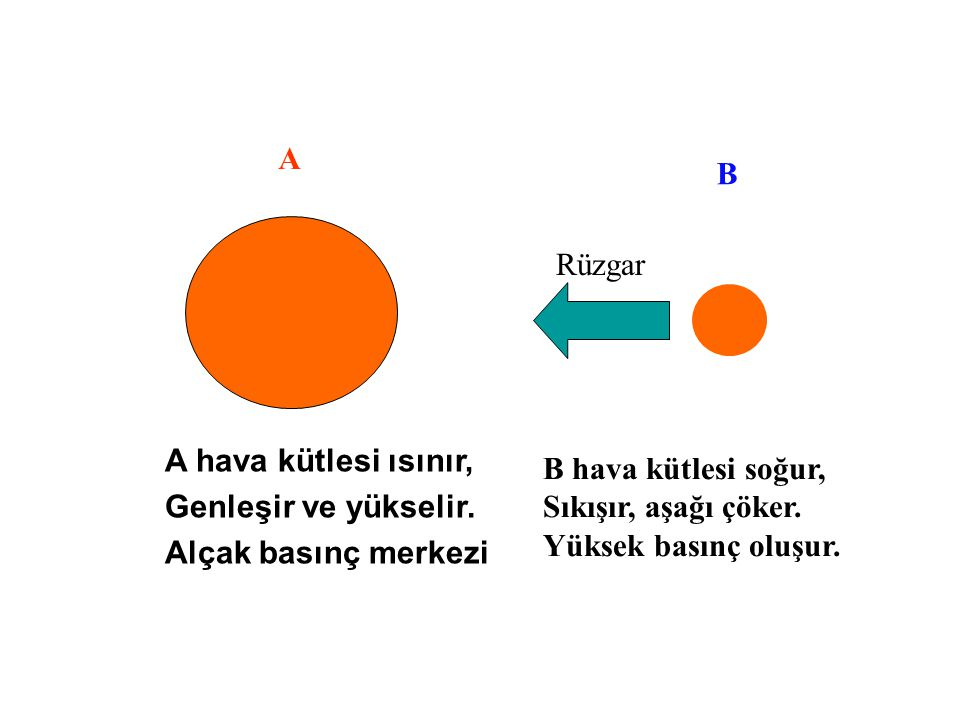 A B. Rüzgar. A hava kütlesi ısınır, Genleşir ve yükselir. Alçak basınç merkezi. B hava kütlesi soğur,