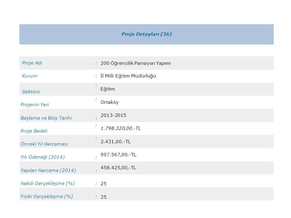 Proje Detayları (36) Proje Adı. : 200 Öğrencilik Pansiyon Yapımı. Kurum. İl Milli Eğitim Müdürlüğü.