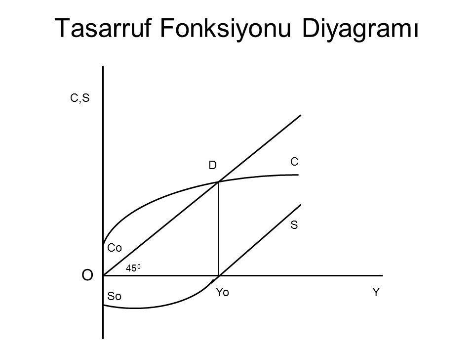 Tasarruf Fonksiyonu Diyagramı