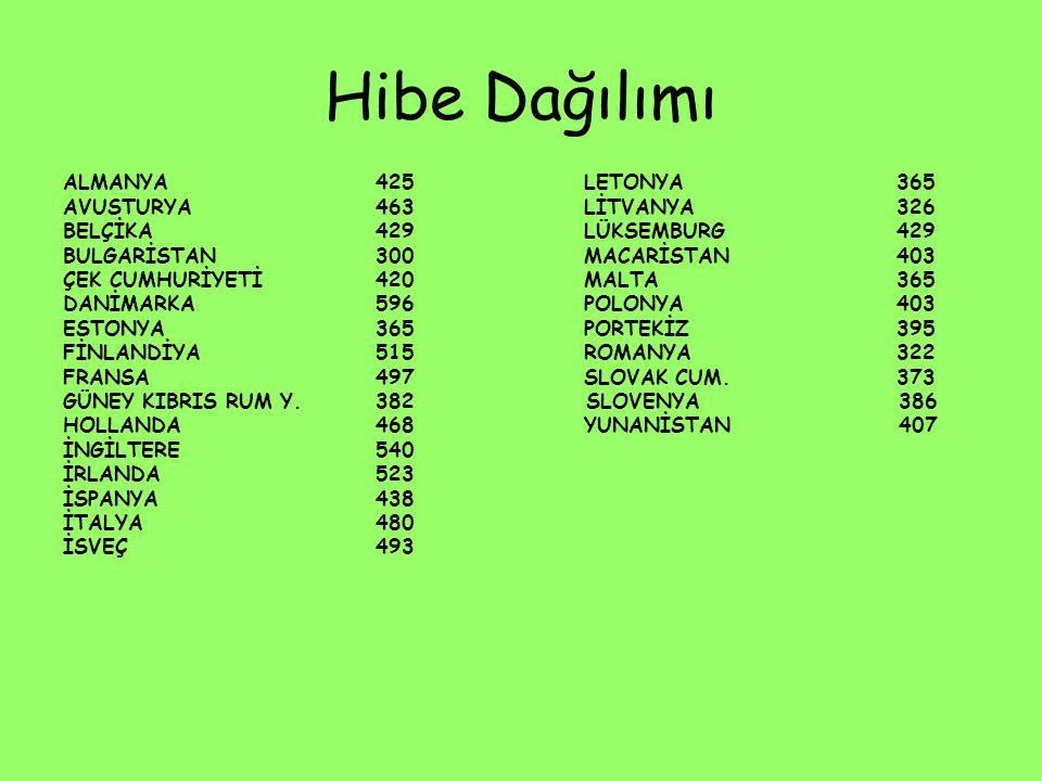 Hibe Dağılımı ALMANYA 425 LETONYA 365 AVUSTURYA 463 LİTVANYA 326