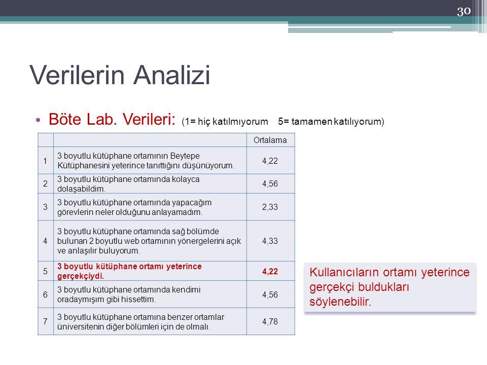 Verilerin Analizi Böte Lab. Verileri: (1= hiç katılmıyorum 5= tamamen katılıyorum) Ortalama. 1.