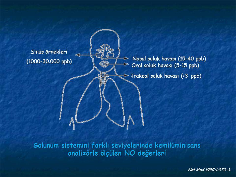 Sinüs örnekleri (1000-30.000 ppb) Nasal soluk havası (15-40 ppb) Oral soluk havası (5-15 ppb) Trakeal soluk havası (<3 ppb)