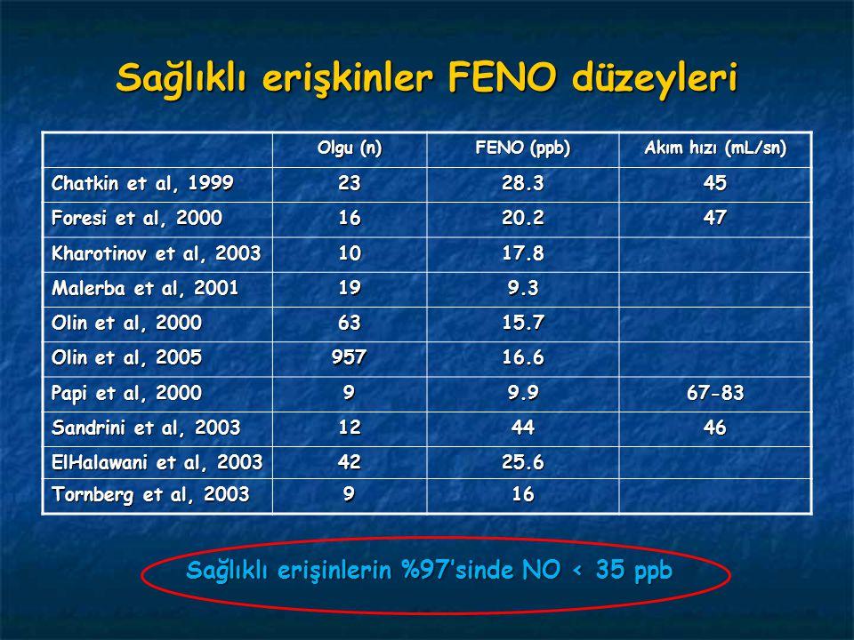 Sağlıklı erişkinler FENO düzeyleri