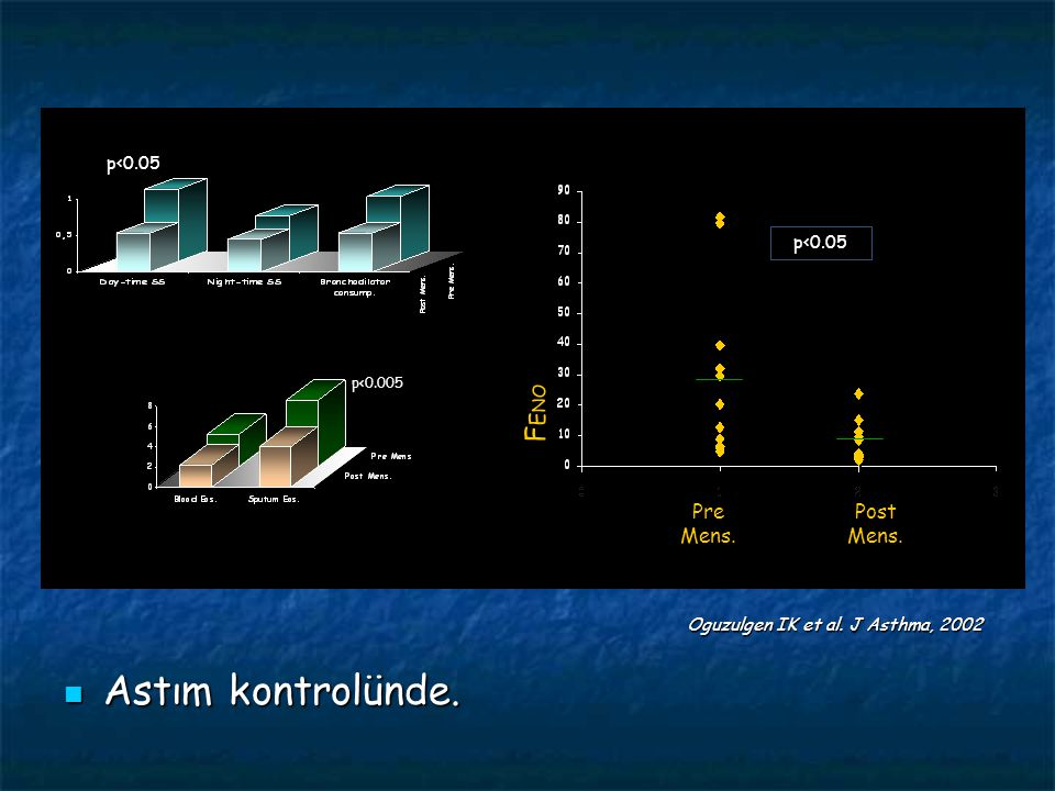 Astım kontrolünde. NO (ppb) & PEF var. (%) Balgamda eosinofil (%) FENO