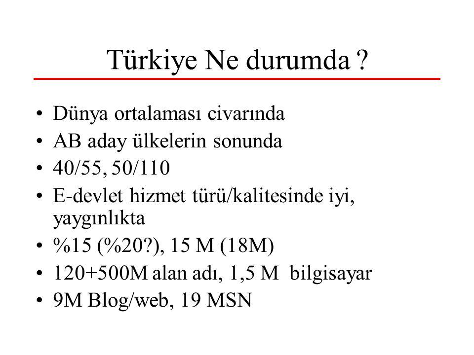 Türkiye Ne durumda Dünya ortalaması civarında