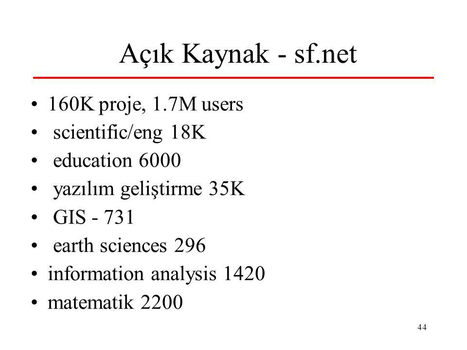 Açık Kaynak - sf.net 160K proje, 1.7M users scientific/eng 18K