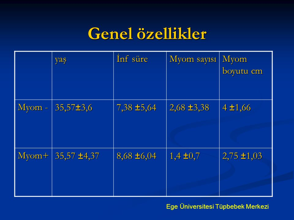 Genel özellikler yaş İnf süre Myom sayısı Myom boyutu cm Myom -