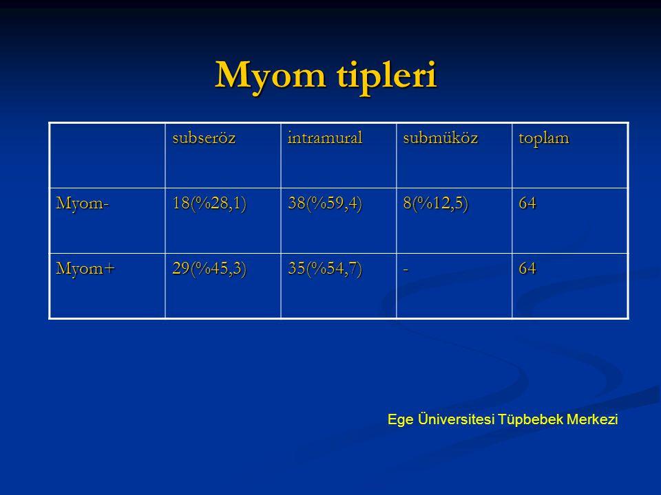 Myom tipleri subseröz intramural submüköz toplam Myom- 18(%28,1)