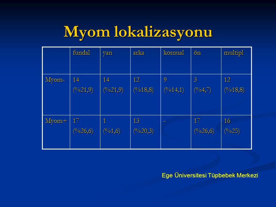 Myom lokalizasyonu fundal yan arka kornual ön multipl Myom- 14 (%21,9)