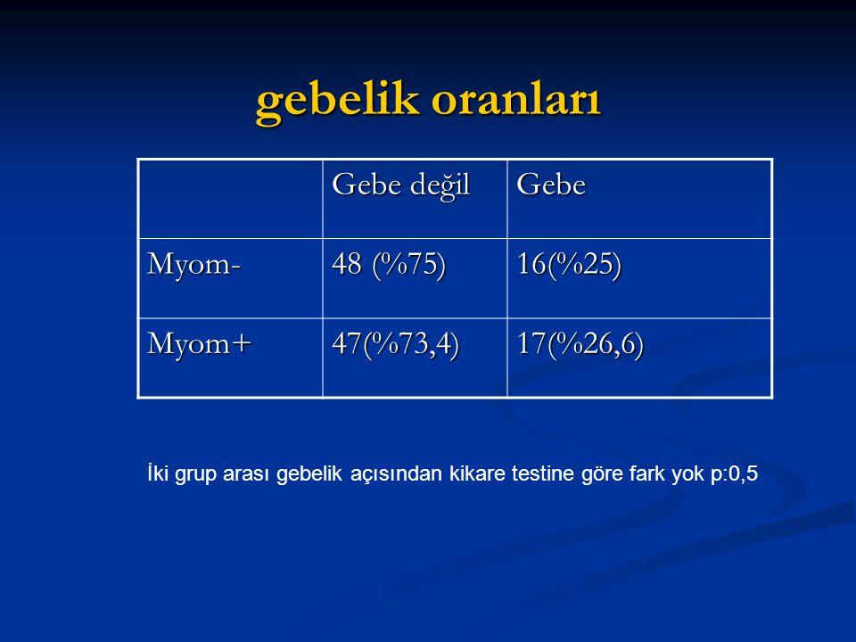 gebelik oranları Gebe değil Gebe Myom- 48 (%75) 16(%25) Myom+