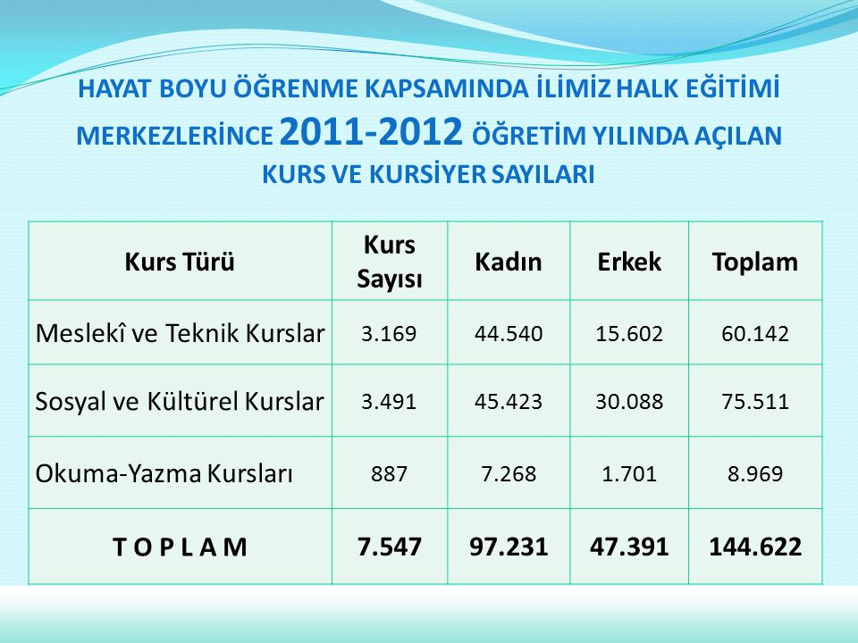 KURS VE KURSİYER SAYILARI