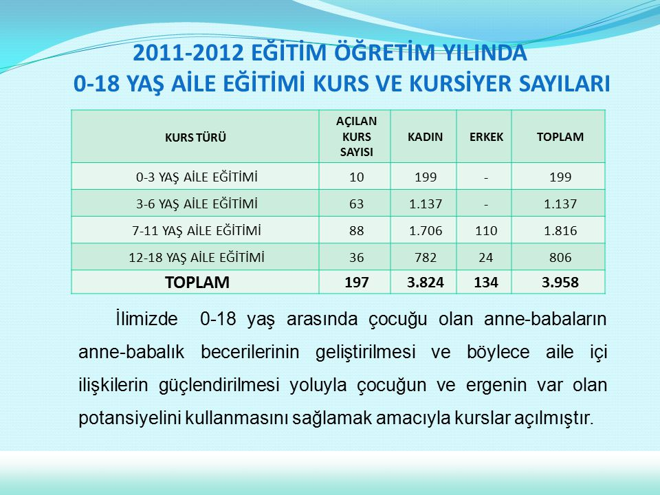 2011-2012 EĞİTİM ÖĞRETİM YILINDA 0-18 YAŞ AİLE EĞİTİMİ KURS VE KURSİYER SAYILARI