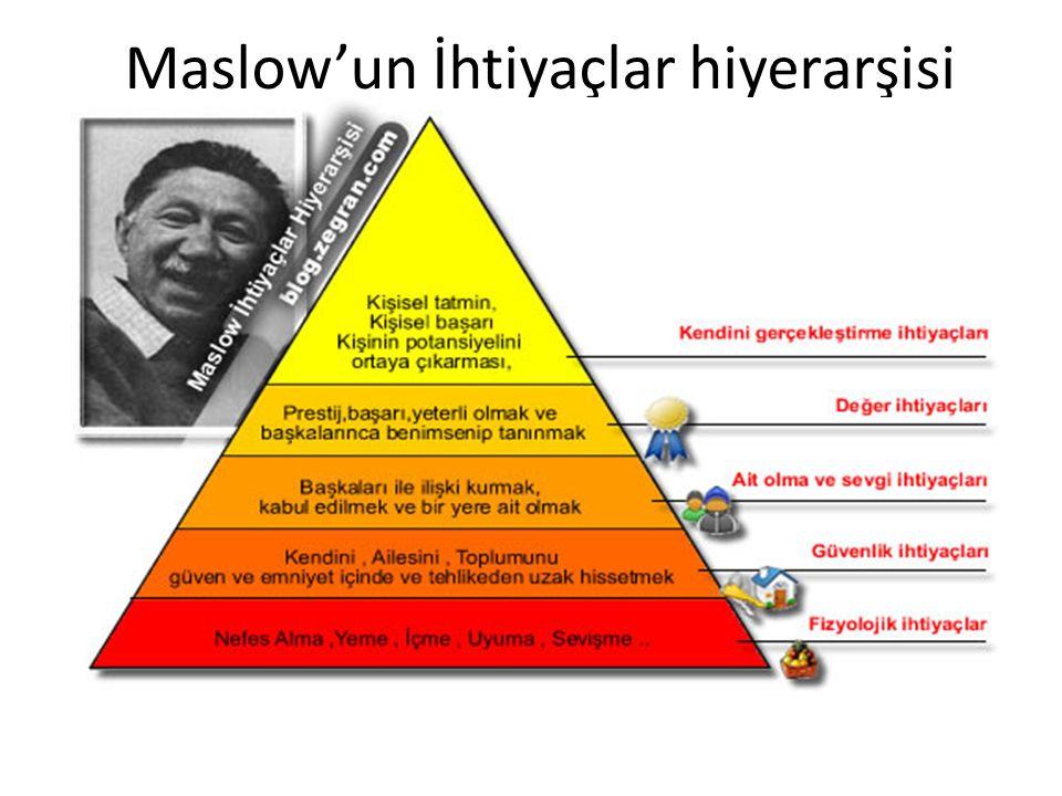Maslow'un İhtiyaçlar hiyerarşisi