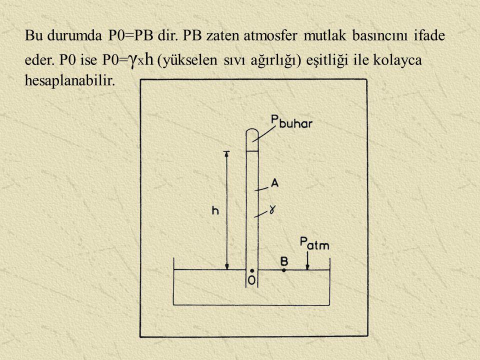 Bu durumda P0=PB dir. PB zaten atmosfer mutlak basıncını ifade eder