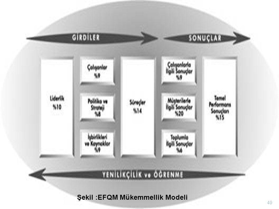 Şekil :EFQM Mükemmellik Modeli