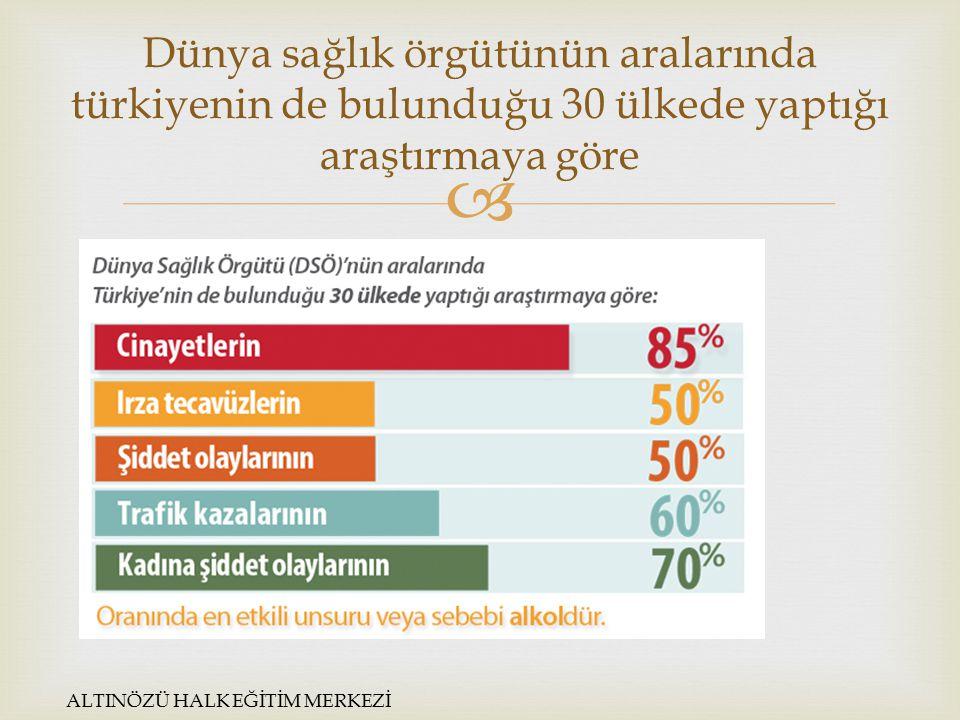 Dünya sağlık örgütünün aralarında türkiyenin de bulunduğu 30 ülkede yaptığı araştırmaya göre
