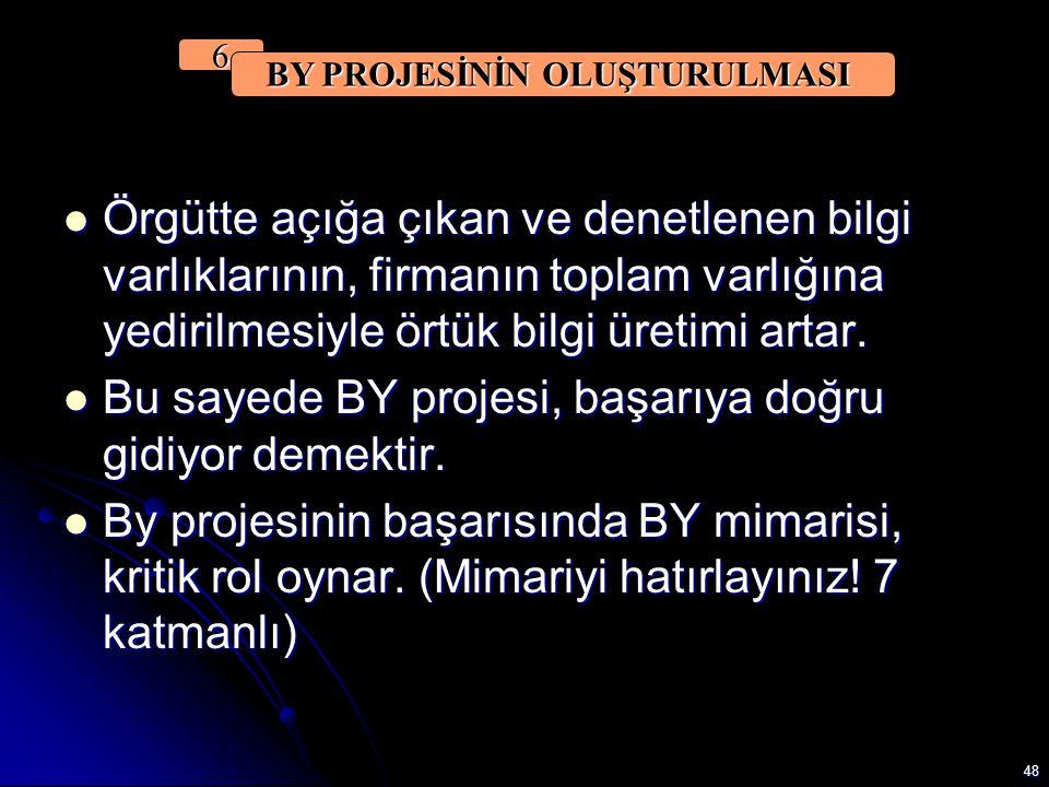 BY PROJESİNİN OLUŞTURULMASI
