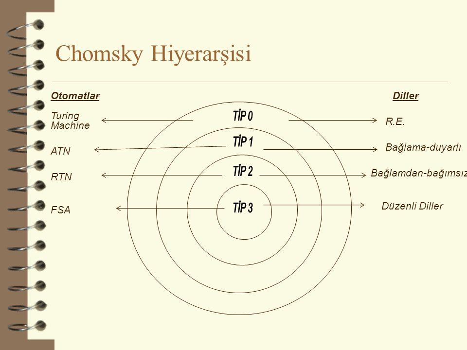 Chomsky Hiyerarşisi Otomatlar Diller Turing Machine TİP 0 R.E. TİP 1