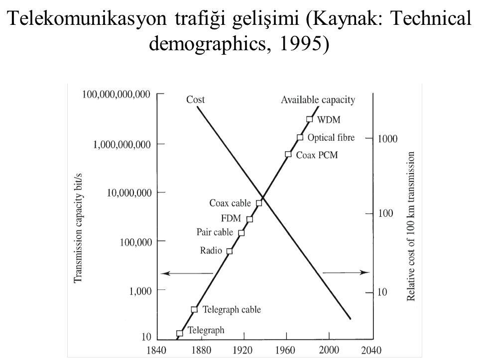 Telekomunikasyon trafiği gelişimi (Kaynak: Technical demographics, 1995)