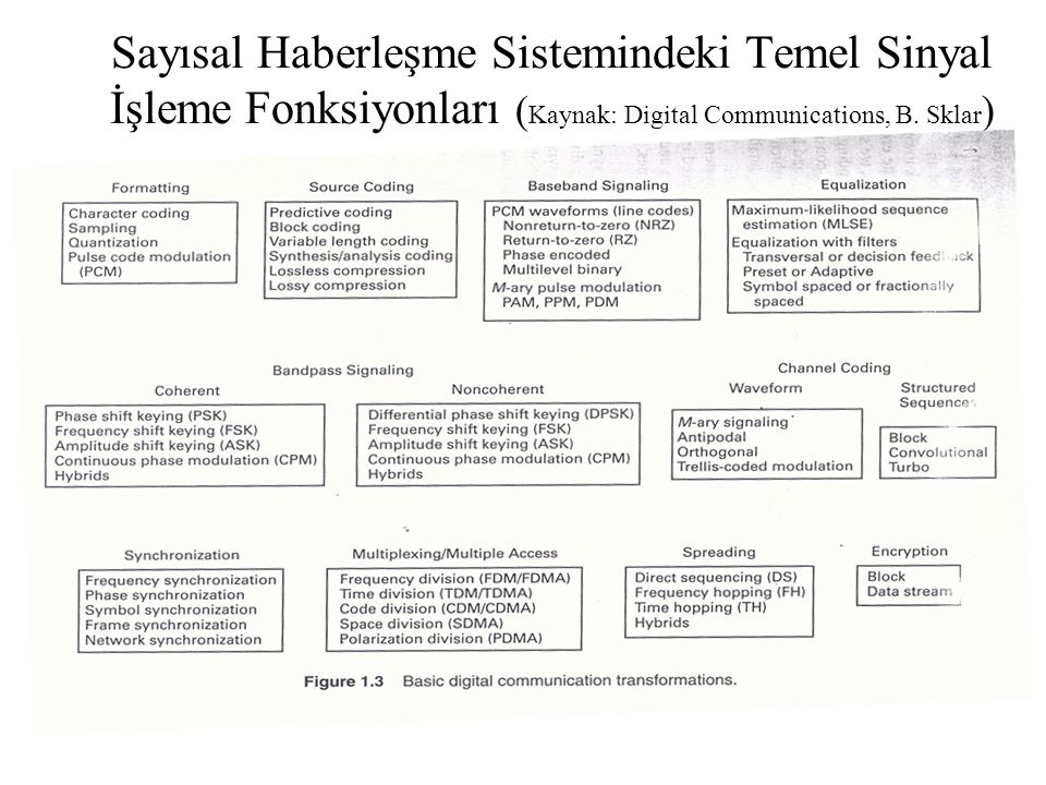 Sayısal Haberleşme Sistemindeki Temel Sinyal İşleme Fonksiyonları (Kaynak: Digital Communications, B.