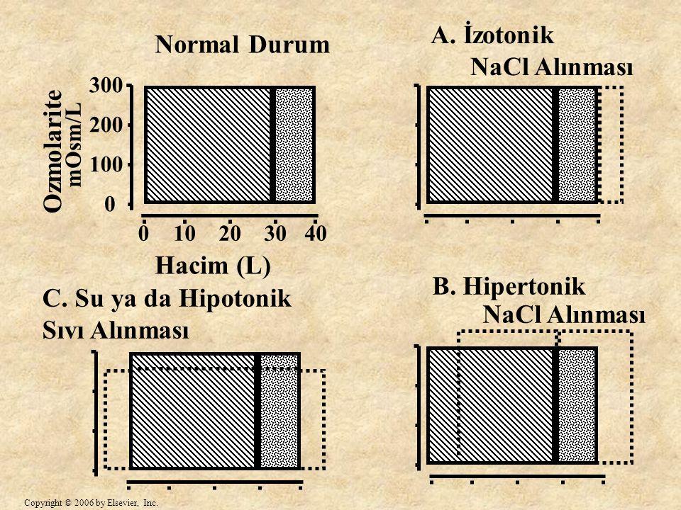 A. İzotonik Normal Durum NaCl Alınması Ozmolarite Hacim (L)