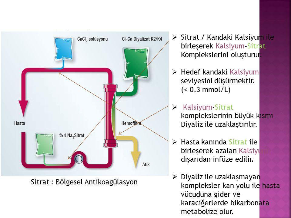 - Sitrat Sitrat / Kandaki Kalsiyum ile birleşerek Kalsiyum-Sitrat Komplekslerini oluşturur.