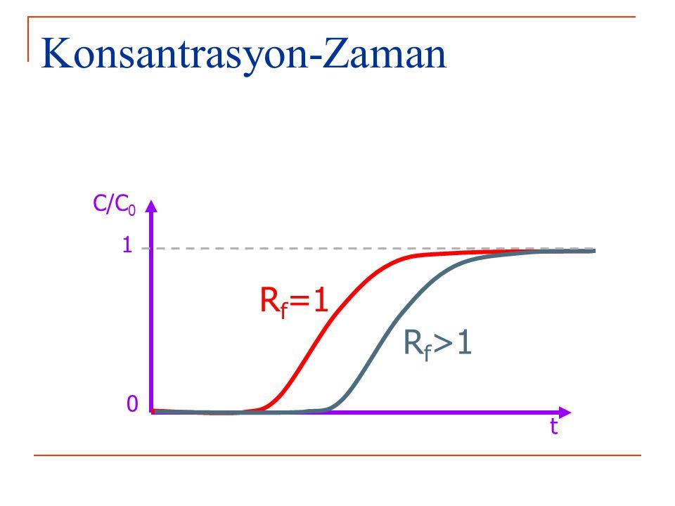 Konsantrasyon-Zaman C/C0 1 Rf=1 Rf>1 t