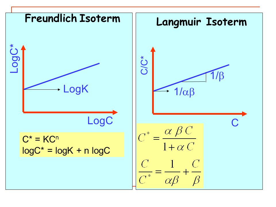 Freundlich Isoterm Langmuir Isoterm LogC* 1/b LogK 1/ab LogC C C/C*