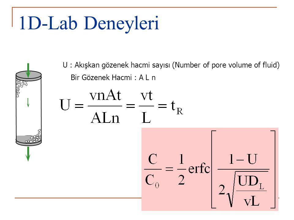 1D-Lab Deneyleri U : Akışkan gözenek hacmi sayısı (Number of pore volume of fluid) Bir Gözenek Hacmi : A L n.