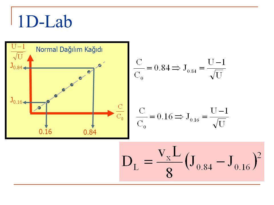1D-Lab Normal Dağılım Kağıdı J0.84 J0.16 0.16 0.84
