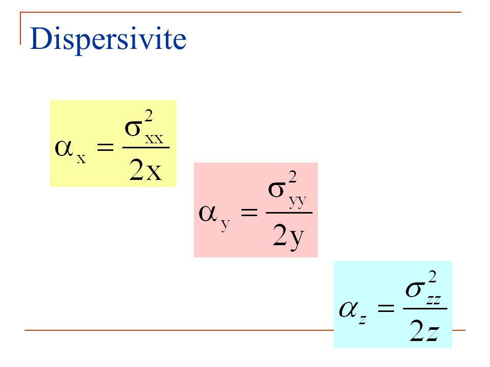 Dispersivite