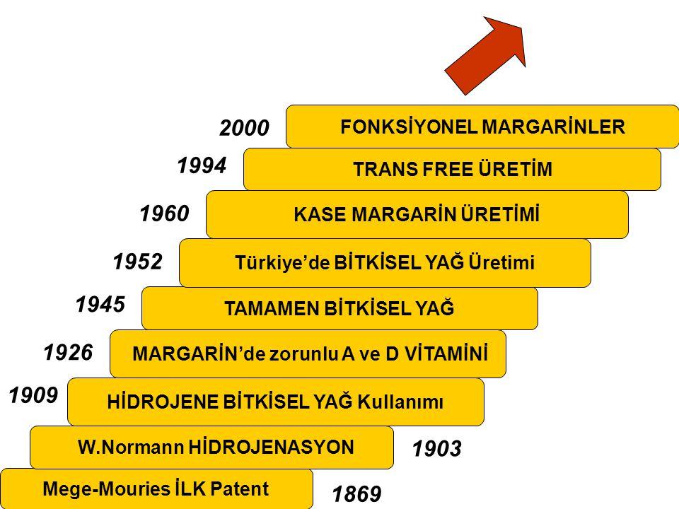 2000 1994 1960 1952 1945 1926 1909 1903 1869 FONKSİYONEL MARGARİNLER