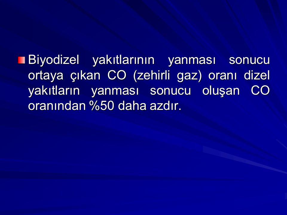 Biyodizel yakıtlarının yanması sonucu ortaya çıkan CO (zehirli gaz) oranı dizel yakıtların yanması sonucu oluşan CO oranından %50 daha azdır.