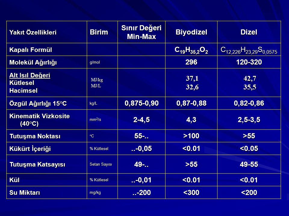 Birim Sınır Değeri Min-Max Biyodizel Dizel C19H35,2O2
