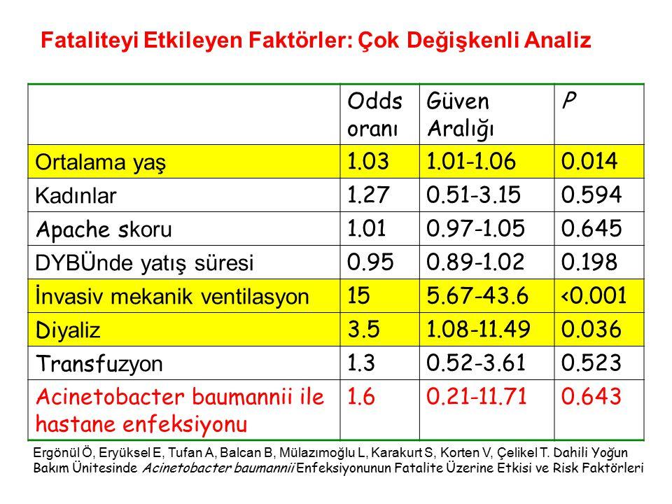 Fataliteyi Etkileyen Faktörler: Çok Değişkenli Analiz Odds oranı