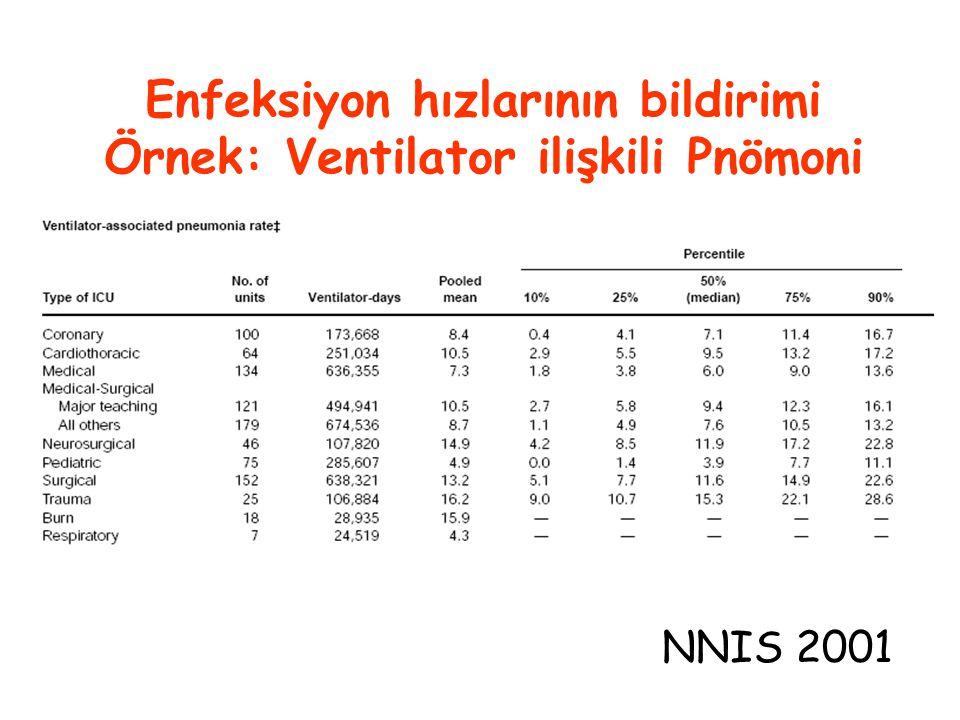 Enfeksiyon hızlarının bildirimi Örnek: Ventilator ilişkili Pnömoni