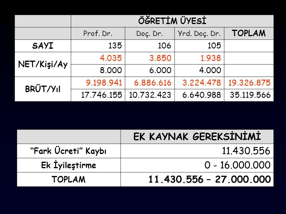 EK KAYNAK GEREKSİNİMİ 11.430.556 0 - 16.000.000
