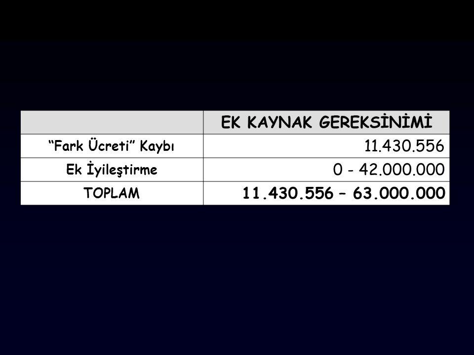 EK KAYNAK GEREKSİNİMİ 11.430.556 0 - 42.000.000