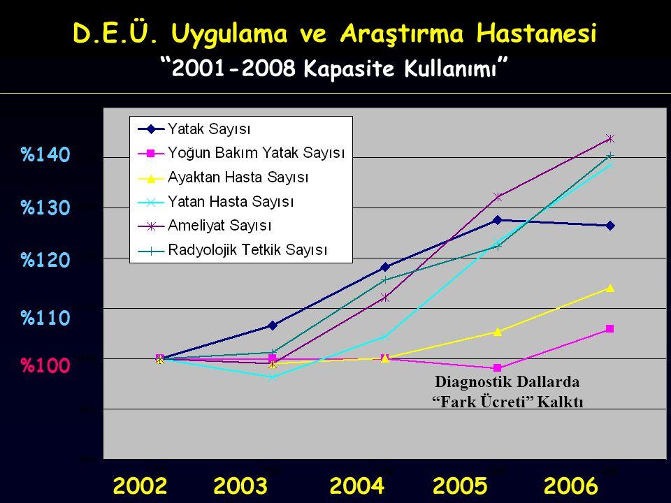 D.E.Ü. Uygulama ve Araştırma Hastanesi 2001-2008 Kapasite Kullanımı