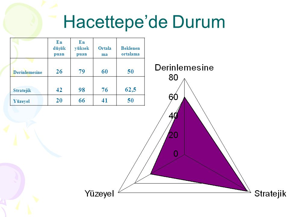 Hacettepe'de Durum 26 79 60 50 42 98 76 62,5 20 66 41 En düşük puan