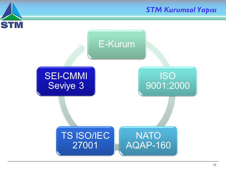 STM Kurumsal Yapısı 11 11 E-Kurum ISO 9001:2000 NATO AQAP-160