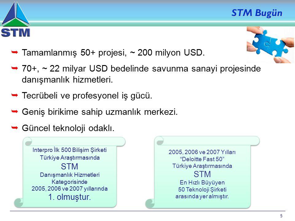 STM Bugün Tamamlanmış 50+ projesi, ~ 200 milyon USD.