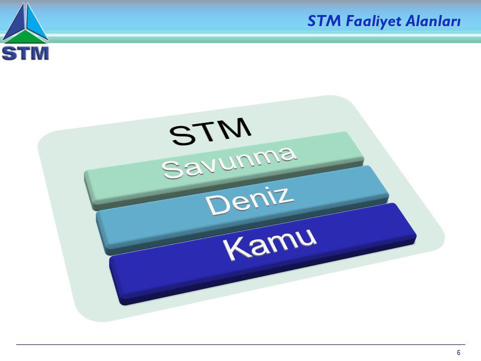 STM Faaliyet Alanları STM Savunma Deniz Kamu 6 6