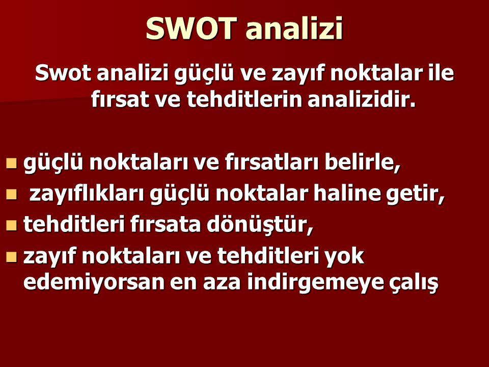 SWOT analizi Swot analizi güçlü ve zayıf noktalar ile fırsat ve tehditlerin analizidir. güçlü noktaları ve fırsatları belirle,