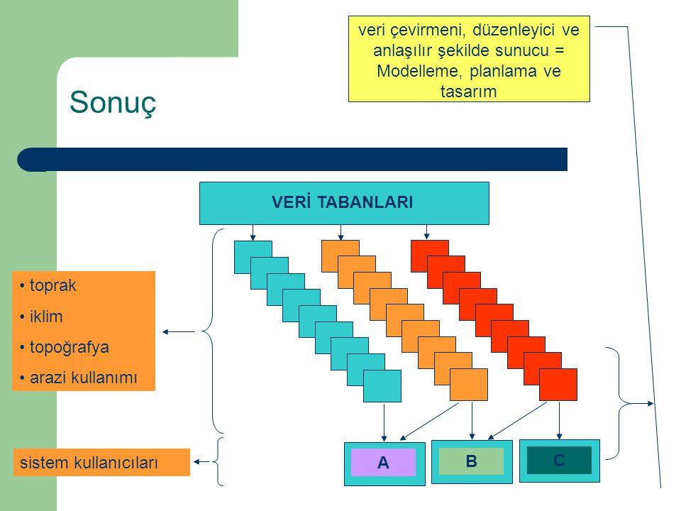 veri çevirmeni, düzenleyici ve anlaşılır şekilde sunucu = Modelleme, planlama ve tasarım