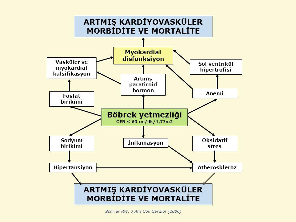 ARTMIŞ KARDİYOVASKÜLER MORBİDİTE VE MORTALİTE