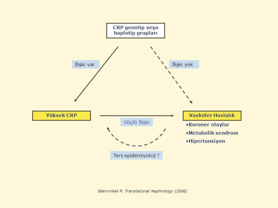 CRP genotip veya haplotip grupları